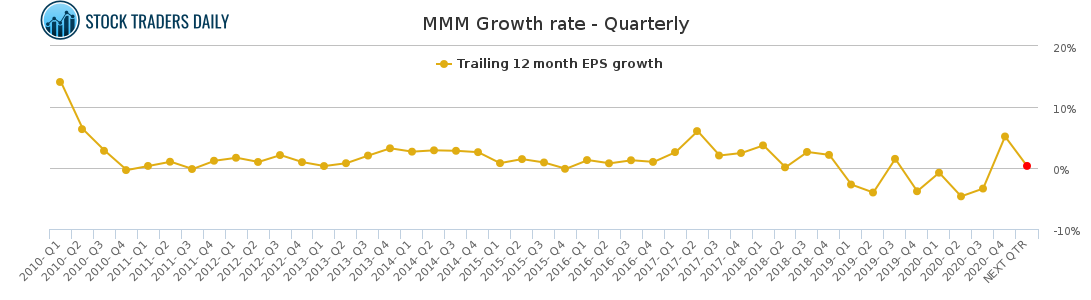 MMM Growth rate - Quarterly for April 1 2021