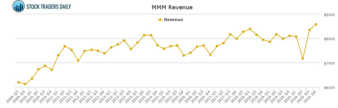 MMM Revenue chart for April 1 2021