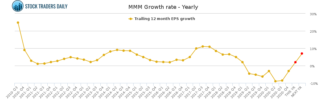 MMM Growth rate - Yearly for April 1 2021