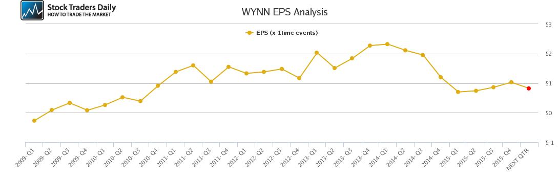 WYNN EPS Analysis