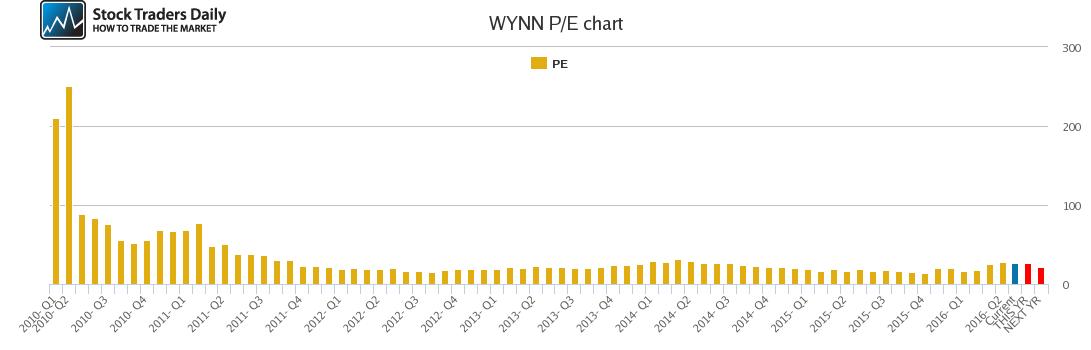 WYNN PE chart