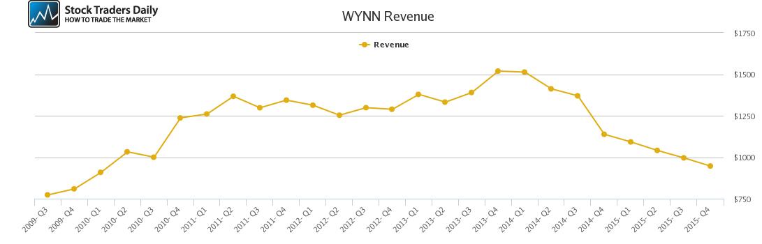 WYNN Revenue chart