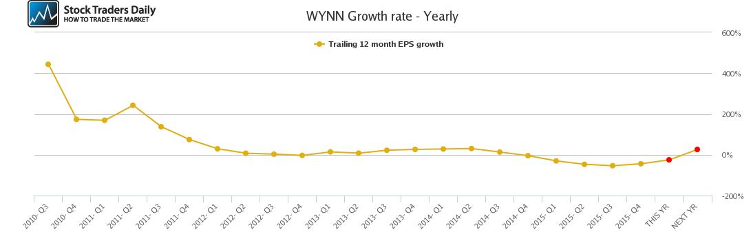 WYNN Growth rate - Yearly