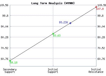 WYNN Long Term Analysis