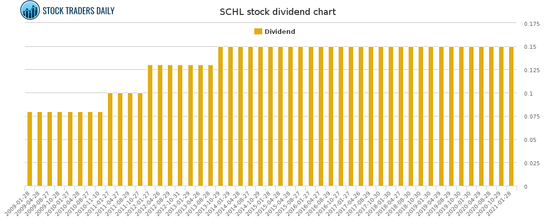 SCHL Dividend Chart for April 7 2021