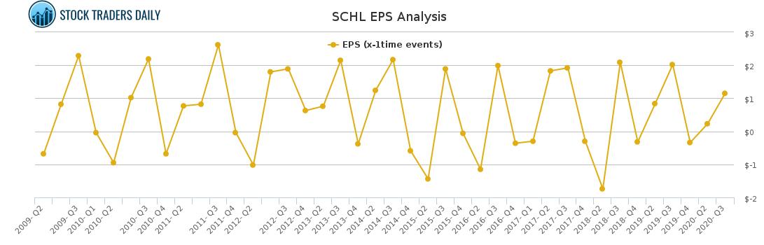 SCHL EPS Analysis for April 7 2021
