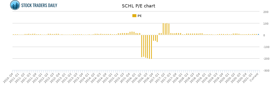 SCHL PE chart for April 7 2021