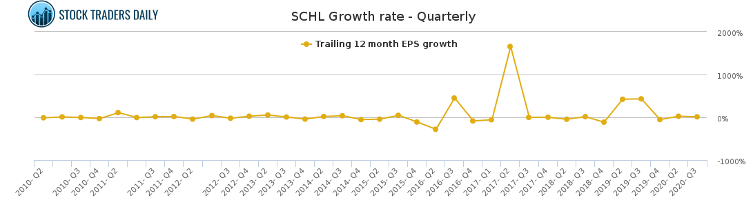 SCHL Growth rate - Quarterly for April 7 2021