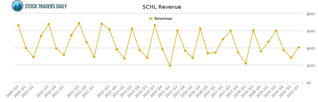 SCHL Revenue chart for April 7 2021
