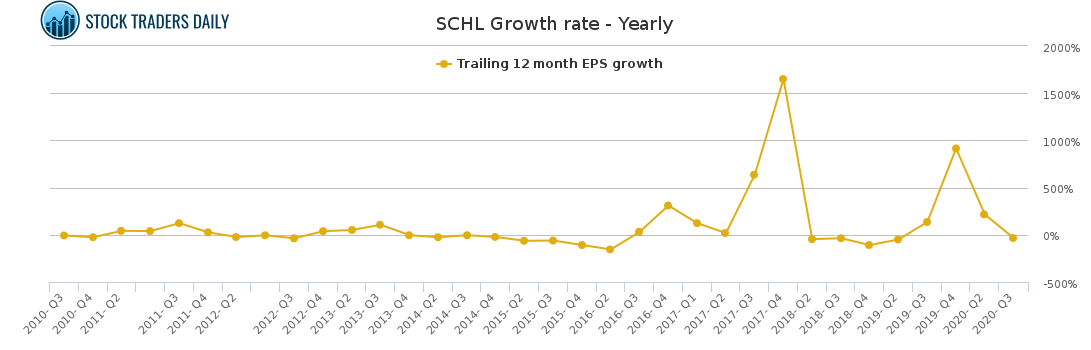 SCHL Growth rate - Yearly for April 7 2021