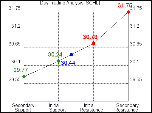 SCHL Day Trading Analysis for April 7 2021