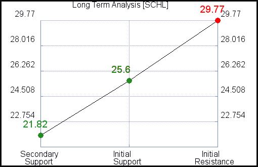 SCHL Long Term Analysis for April 7 2021
