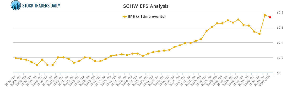SCHW EPS Analysis for April 7 2021