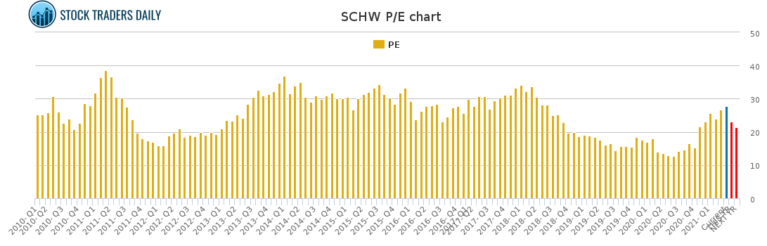 SCHW PE chart for April 7 2021