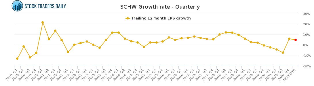 SCHW Growth rate - Quarterly for April 7 2021