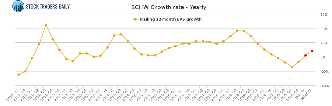 SCHW Growth rate - Yearly for April 7 2021