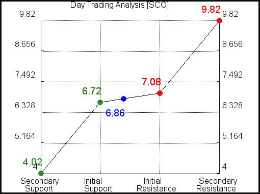 SCO Day Trading Analysis for April 7 2021