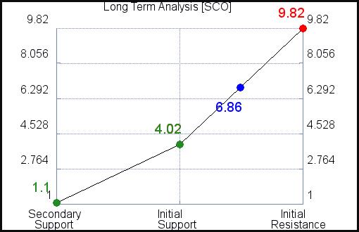 SCO Long Term Analysis for April 7 2021