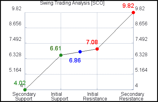 SCO Swing Trading Analysis for April 7 2021