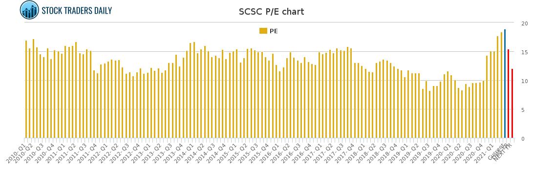 SCSC PE chart for April 7 2021