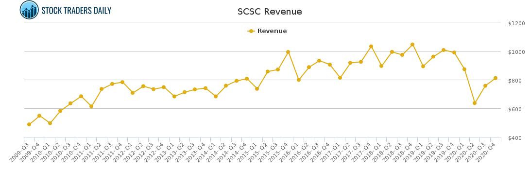 SCSC Revenue chart for April 7 2021