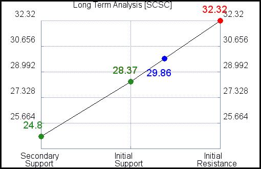 SCSC Long Term Analysis for April 7 2021