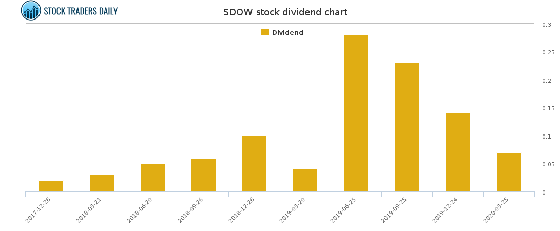 SDOW Dividend Chart for April 8 2021