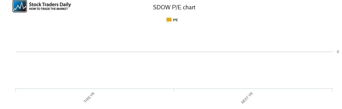 SDOW PE chart for April 8 2021
