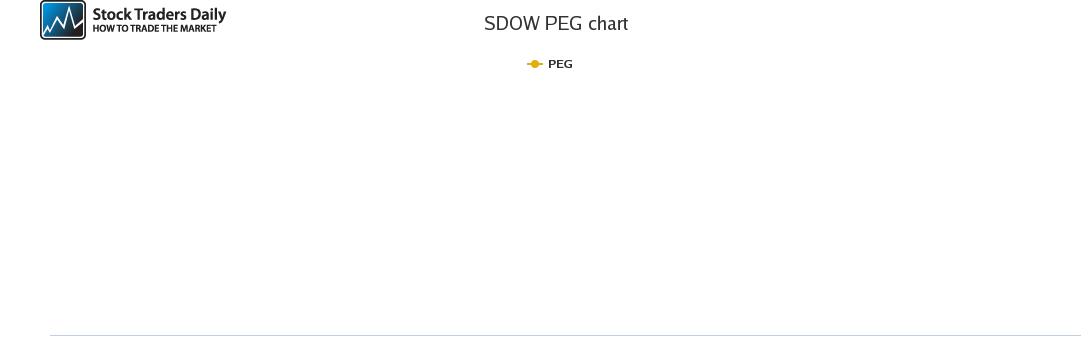 SDOW PEG chart for April 8 2021