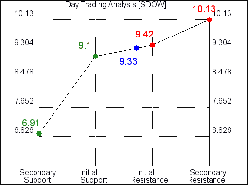 SDOW Day Trading Analysis for April 8 2021