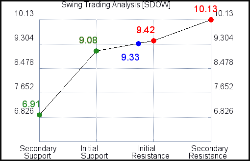 SDOW Swing Trading Analysis for April 8 2021
