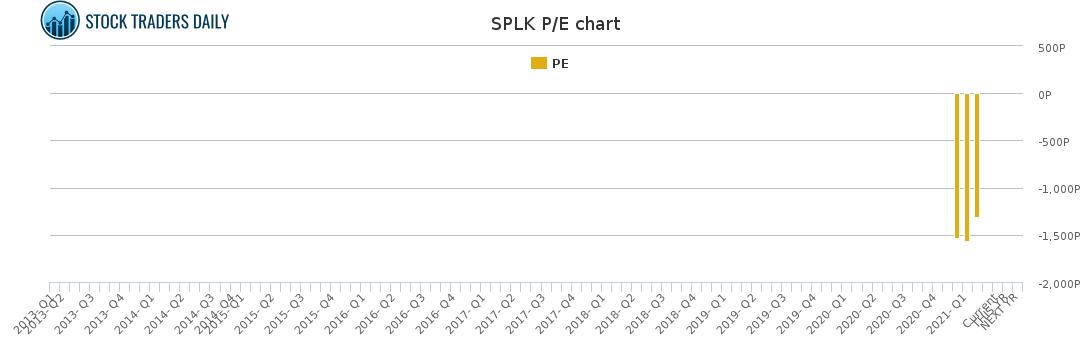 SPLK PE chart for April 8 2021