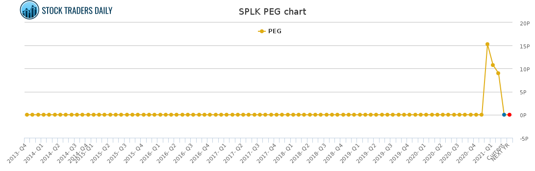 SPLK PEG chart for April 8 2021