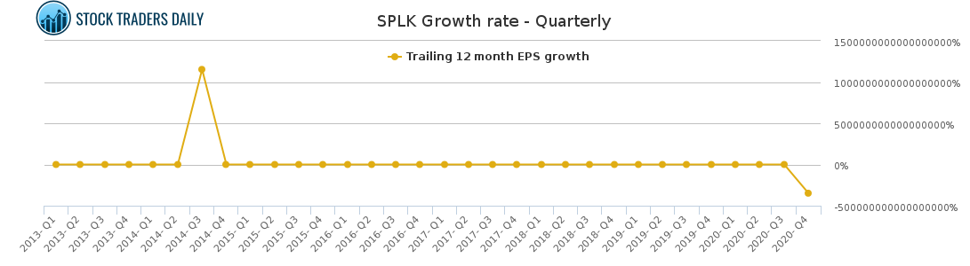 SPLK Growth rate - Quarterly for April 8 2021