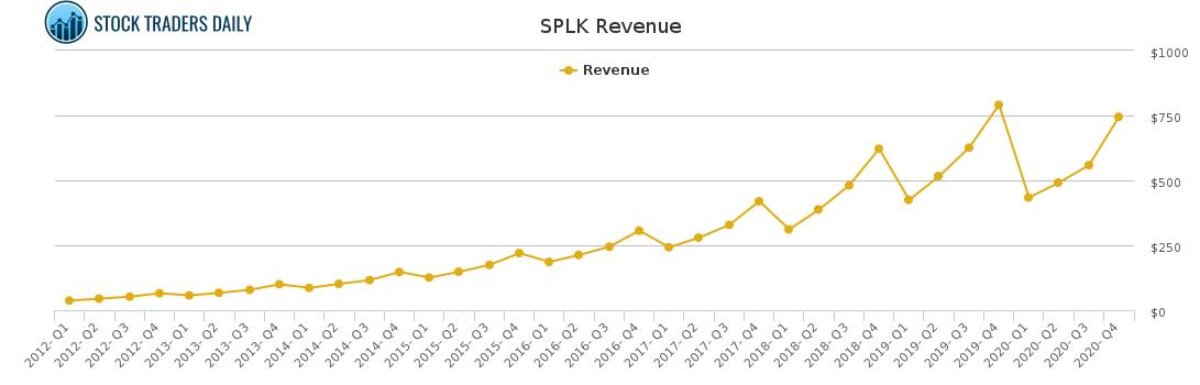 SPLK Revenue chart for April 8 2021