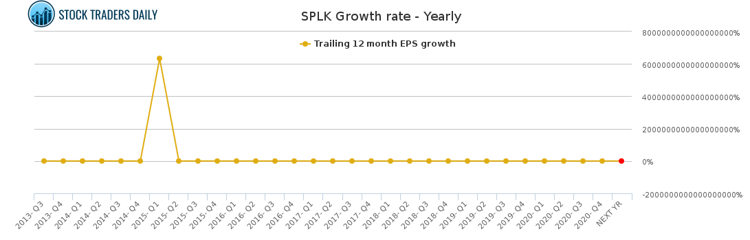 SPLK Growth rate - Yearly for April 8 2021