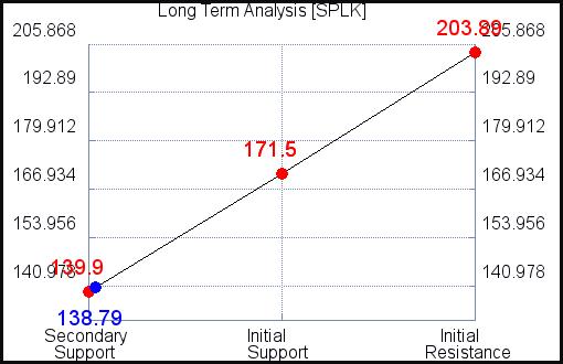 SPLK Long Term Analysis for April 8 2021
