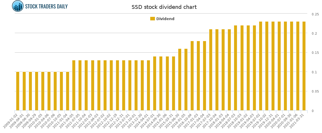 SSD Dividend Chart for April 8 2021