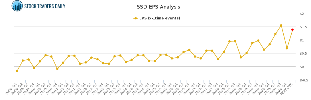 SSD EPS Analysis for April 8 2021
