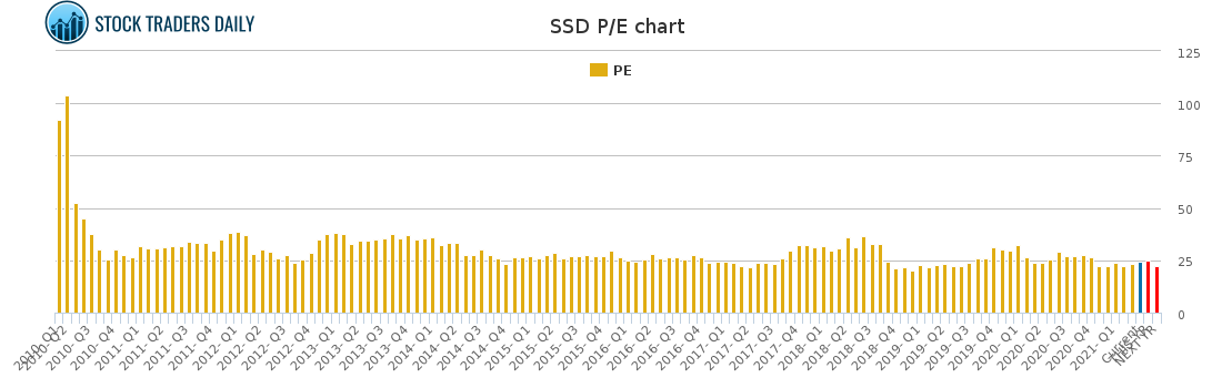 SSD PE chart for April 8 2021