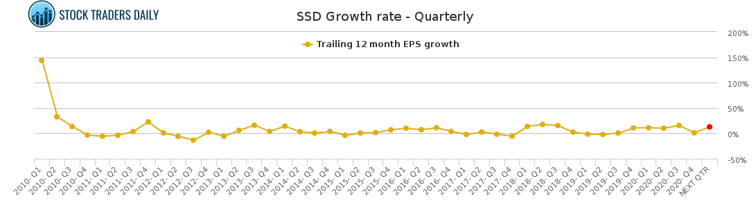 SSD Growth rate - Quarterly for April 8 2021