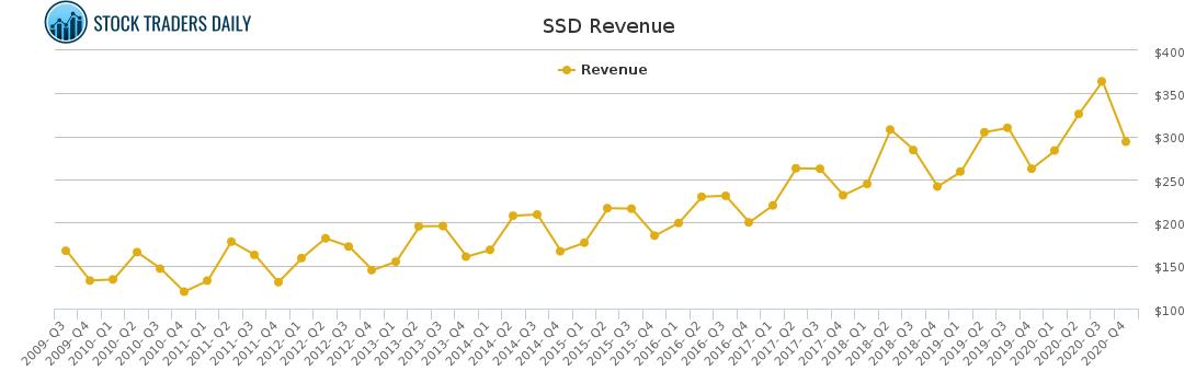 SSD Revenue chart for April 8 2021