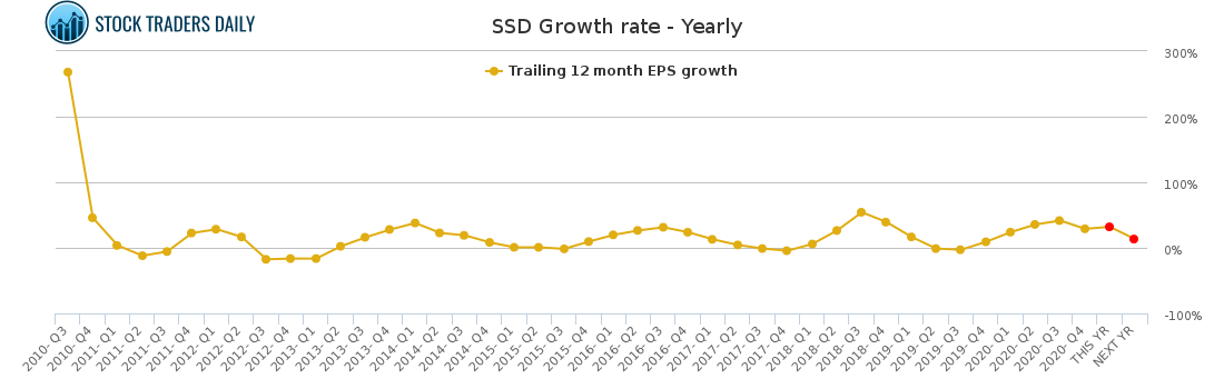 SSD Growth rate - Yearly for April 8 2021