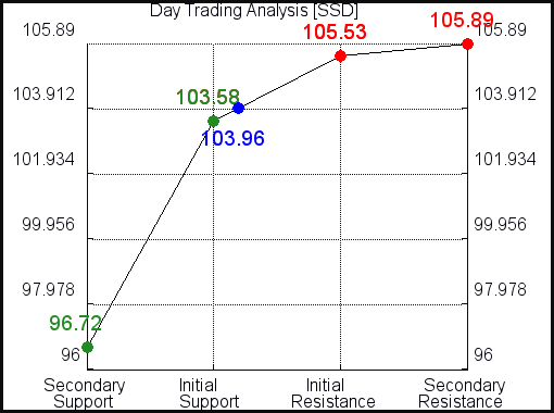 SSD Day Trading Analysis for April 8 2021