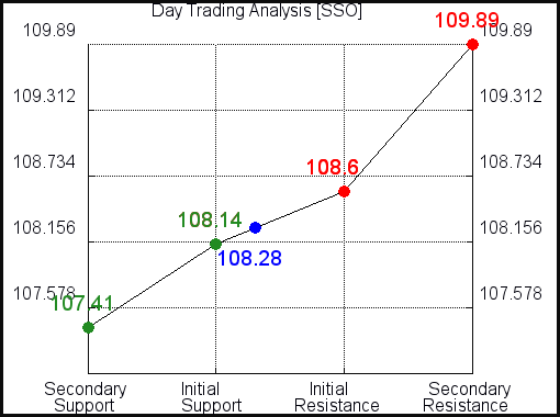 SSO Day Trading Analysis for April 8 2021