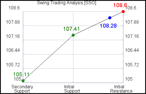 SSO Swing Trading Analysis for April 8 2021