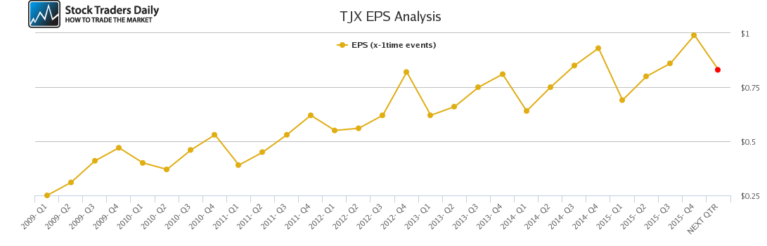 TJX EPS Analysis
