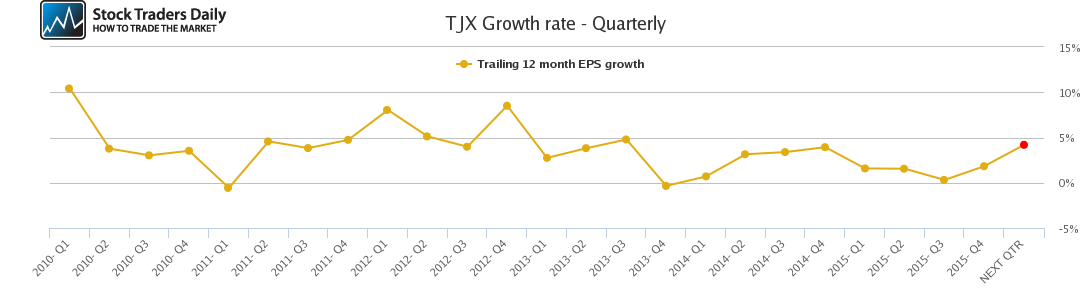 TJX Growth rate - Quarterly