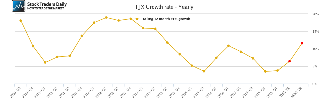 TJX Growth rate - Yearly