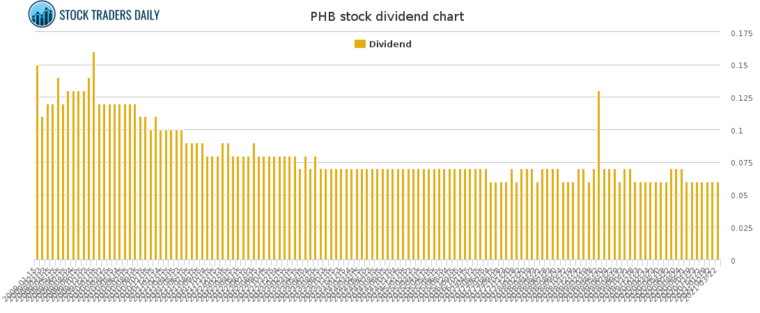 PHB Dividend Chart for April 16 2021